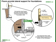 0248-co Floors provide lateral support for foundations - Problems - Footings and Foundations - Structure