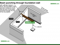 0250-co Beam punching through foundation wall - Problems - Footings and Foundations - Structure