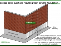 0251-co Excess brick overhang resulting from bowing foundation - Problems - Footings and Foundations - Structure