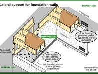 0252-co Lateral support for foundation walls - Problems - Footings and Foundations - Structure