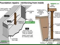 0261-co Foundation repairs - reinforcing from inside - Problems - Footings and Foundations - Structure