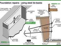 0262-co Foundation repairs - using steel tie backs - Problems - Footings and Foundations - Structure