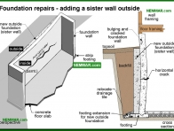 0264-co Foundation repairs - adding a sister wall outside - Problems - Footings and Foundations - Structure