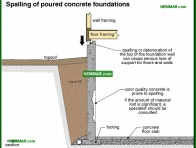 0265-co Spalling of poured concrete foundations - Problems - Footings and Foundations - Structure