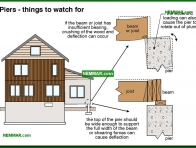 0267-co Piers - things to watch for - Problems - Footings and Foundations - Structure