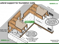 0274-co Lateral support for foundation walls - Problems - Footings and Foundations - Structure