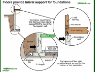 0275-co Floors provide lateral support for foundations - Introduction - Floors - Structure