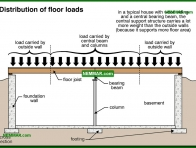 0277-co Distribution of floor loads - Introduction - Floors - Structure
