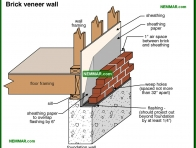 0280-co Brick veneer wall - Sills - Floors - Structure