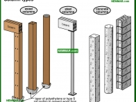 0287-co Column types - Columns - Floors - Structure
