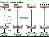 0288-co Reasons for column settling - Columns - Floors - Structure