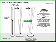 0290-co The one third rule for column stability - Columns - Floors - Structure
