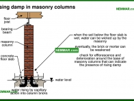 0294-co Rising damp in masonry columns - Columns - Floors - Structure