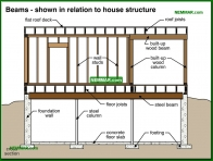 0295-co Beams - shown in relation to house structure - Beams - Floors - Structure