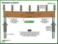 0296-co Stresses in beams - Beams - Floors - Structure