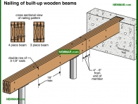 0305-co Nailing of built up wooden beams - Beams - Floors - Structure