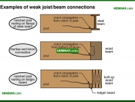 0309-co Examples of weak joist beam connections - Beams - Floors - Structure