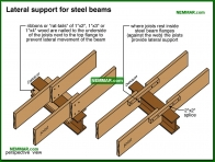 0311-co Lateral support for steel beams - Beams - Floors - Structure