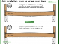 0318-co Joist installation - crown up versus crown down - Joists - Floors - Structure