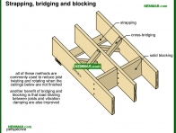 0321-co Strapping and bridging and blocking - Joists - Floors - Structure