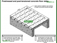 0341-co Pre stressed and post tensioned concrete floor slabs - Concrete Floor Slabs - Floors - Structure