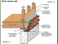 0353-co Brick veneer wall - Solid Masonry Walls - Wall Systems - Structure