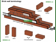 0354-co Brick wall terminology - Solid Masonry Walls - Wall Systems - Structure