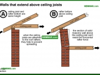0357-co Walls that extend above ceiling joists - Solid Masonry Walls - Wall Systems - Structure