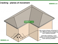 0363-co Cracking - planes of movement - Solid Masonry Walls - Wall Systems - Structure
