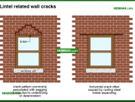 0368-co Lintel related wall cracks - Solid Masonry Walls - Wall Systems - Structure