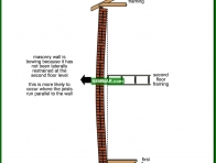 0369-co Bowing of masonry walls - Solid Masonry Walls - Wall Systems - Structure