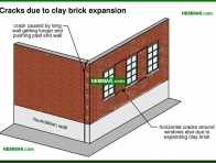 0373-co Cracks due to clay brick expansion - Solid Masonry Walls - Wall Systems - Structure