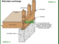 0385-co Wall plate overhangs - Wood Frame Walls - Wall Systems - Structure