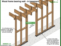 0387-co Wood frame bearing wall in basement - Wood Frame Walls - Wall Systems - Structure