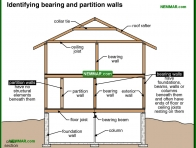0391-co Identifying bearing and partition walls - Wood Frame Walls - Wall Systems - Structure