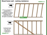 0394-co Wood frame wall - racking resistance - Wood Frame Walls - Wall Systems - Structure