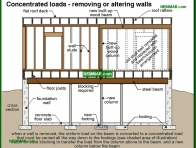 0398-co Concentrated loads - removing or altering walls - Wood Frame Walls - Wall Systems - Structure
