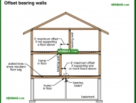 0400-co Offset bearing walls - Wood Frame Walls - Wall Systems - Structure