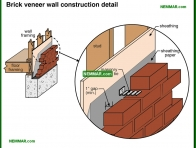 0402-co Brick veneer wall - construction detail - Masonry Veneer Walls - Wall Systems - Structure