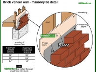 0403-co Brick veneer wall - masonry tie detail - Masonry Veneer Walls - Wall Systems - Structure