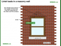 0415-co Lintel loads in a masonry wall - Arches and Lintels - Wall Systems - Structure