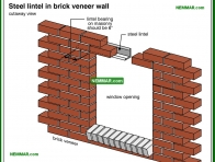 0417-co Steel lintel in brick veneer wall - Arches and Lintels - Wall Systems - Structure