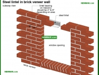 0420-co End bearing for steel lintel - Arches and Lintels - Wall Systems - Structure