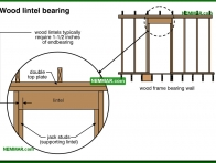 0421-co Wood lintel bearing - Arches and Lintels - Wall Systems - Structure