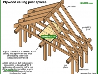 0428-co Plywood ceiling joist splices - Rafters and Roof Joists and Ceiling Joists - Roof Framing - Structure