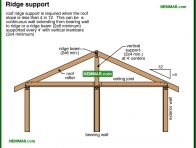 0432-co Ridge support - Rafters and Roof Joists and Ceiling Joists - Roof Framing - Structure