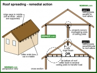 0441-co Roof spreading - remedial action - Rafters and Roof Joists and Ceiling Joists - Roof Framing - Structure