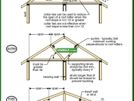 0446-co Methods of reducing rafter spans - Collar Ties and Knee Walls and Purlins - Roof Framing - Structure