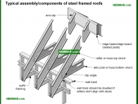 0447-co Typical components of steel framed roofs - Steel Framed Rafters and Roof Joists and Ceiling Joists - Roof Framing - Structure
