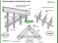 0448-co Typical details at steel framed roofs - Steel Framed Rafters and Roof Joists and Ceiling Joists - Roof Framing - Structure